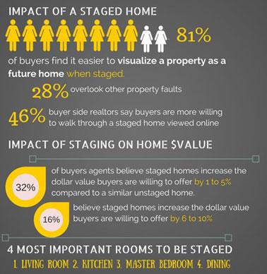 home staging-interiors-interior design